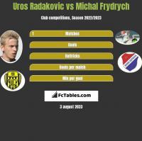 Uros Radakovic vs Michal Frydrych h2h player stats