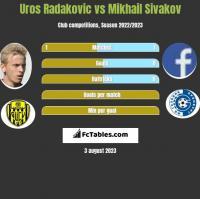 Uros Radakovic vs Mikhail Sivakov h2h player stats
