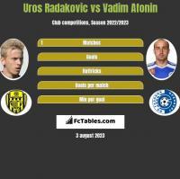 Uros Radakovic vs Vadim Afonin h2h player stats