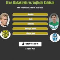 Uros Radakovic vs Vojtech Kubista h2h player stats