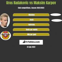 Uros Radakovic vs Maksim Karpov h2h player stats