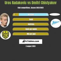 Uros Radakovic vs Dmitri Chistyakov h2h player stats