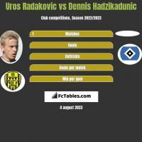 Uros Radakovic vs Dennis Hadzikadunic h2h player stats