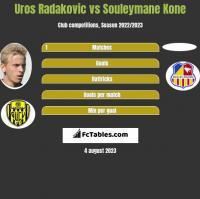 Uros Radakovic vs Souleymane Kone h2h player stats