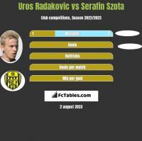 Uros Radakovic vs Serafin Szota h2h player stats