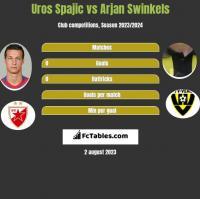 Uros Spajic vs Arjan Swinkels h2h player stats