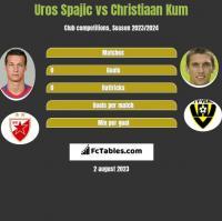 Uros Spajic vs Christiaan Kum h2h player stats