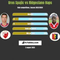 Uros Spajic vs Ridgeciano Haps h2h player stats