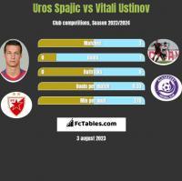 Uros Spajic vs Vitali Ustinov h2h player stats