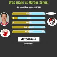 Uros Spajic vs Marcos Senesi h2h player stats