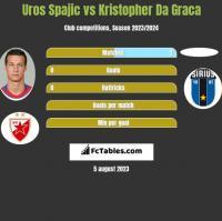 Uros Spajic vs Kristopher Da Graca h2h player stats