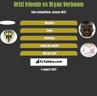 Urtzi Iriondo vs Bryan Verboom h2h player stats