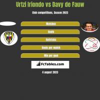 Urtzi Iriondo vs Davy de Fauw h2h player stats
