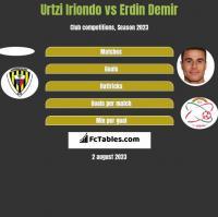 Urtzi Iriondo vs Erdin Demir h2h player stats