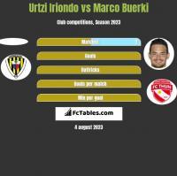Urtzi Iriondo vs Marco Buerki h2h player stats