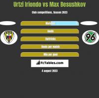 Urtzi Iriondo vs Max Besushkov h2h player stats