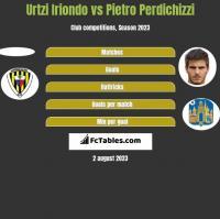 Urtzi Iriondo vs Pietro Perdichizzi h2h player stats