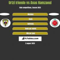 Urtzi Iriondo vs Anas Hamzaoui h2h player stats