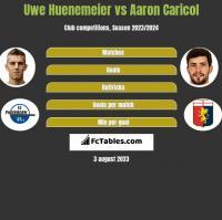 Uwe Huenemeier vs Aaron Caricol h2h player stats