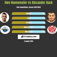 Uwe Huenemeier vs Alexander Hack h2h player stats
