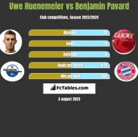 Uwe Huenemeier vs Benjamin Pavard h2h player stats