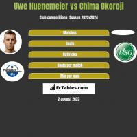 Uwe Huenemeier vs Chima Okoroji h2h player stats