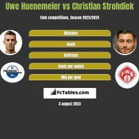 Uwe Huenemeier vs Christian Strohdiek h2h player stats