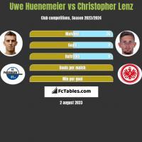 Uwe Huenemeier vs Christopher Lenz h2h player stats