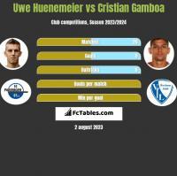 Uwe Huenemeier vs Cristian Gamboa h2h player stats
