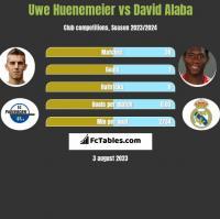 Uwe Huenemeier vs David Alaba h2h player stats