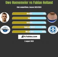 Uwe Huenemeier vs Fabian Holland h2h player stats