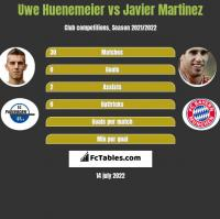 Uwe Huenemeier vs Javier Martinez h2h player stats
