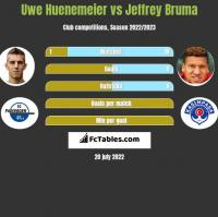 Uwe Huenemeier vs Jeffrey Bruma h2h player stats