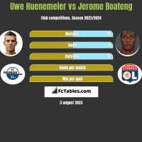 Uwe Huenemeier vs Jerome Boateng h2h player stats