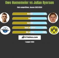 Uwe Huenemeier vs Julian Ryerson h2h player stats
