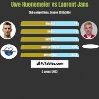 Uwe Huenemeier vs Laurent Jans h2h player stats