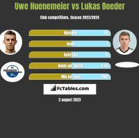Uwe Huenemeier vs Lukas Boeder h2h player stats