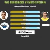 Uwe Huenemeier vs Marcel Correia h2h player stats