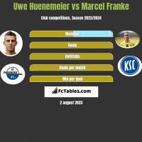 Uwe Huenemeier vs Marcel Franke h2h player stats