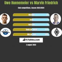 Uwe Huenemeier vs Marvin Friedrich h2h player stats