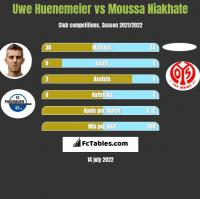 Uwe Huenemeier vs Moussa Niakhate h2h player stats