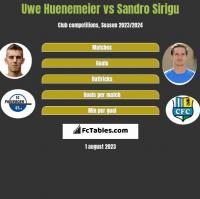 Uwe Huenemeier vs Sandro Sirigu h2h player stats