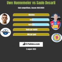 Uwe Huenemeier vs Saulo Decarli h2h player stats
