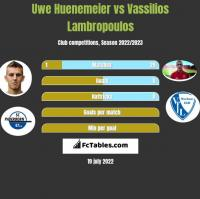 Uwe Huenemeier vs Vassilios Lambropoulos h2h player stats