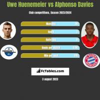 Uwe Huenemeier vs Alphonso Davies h2h player stats
