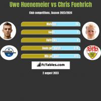 Uwe Huenemeier vs Chris Fuehrich h2h player stats
