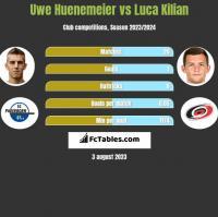 Uwe Huenemeier vs Luca Kilian h2h player stats