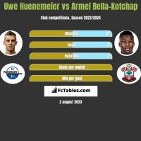 Uwe Huenemeier vs Armel Bella-Kotchap h2h player stats