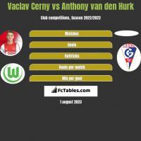 Vaclav Cerny vs Anthony van den Hurk h2h player stats