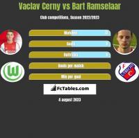Vaclav Cerny vs Bart Ramselaar h2h player stats